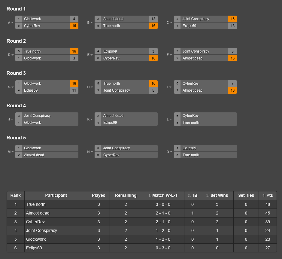 Brackets as of Round 3 at the CS:GO Elite X Invitational at Reset Interactive Ultralounge, 1.2.16
